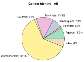 AVEN Census gender identity chart