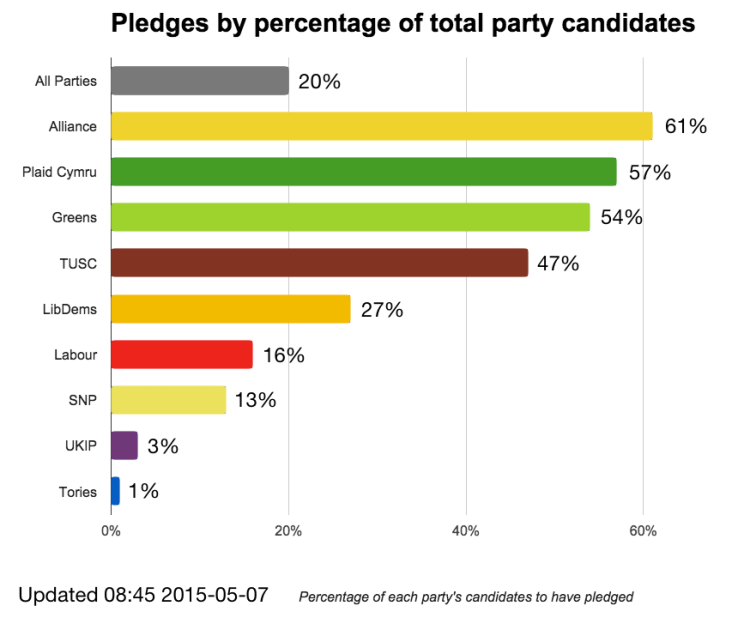 Chart of Nonbinary Campaign pledges by percentage of party candidates as of 2015-05-07 08:45
