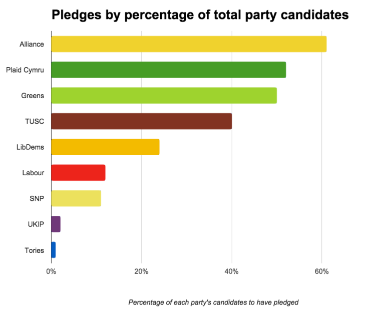 Chart of Nonbinary Campaign pledges by percentage of total party candidates