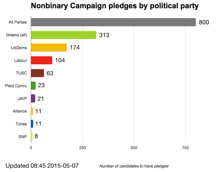 Chart of Nonbinary Campaign pledges by political party as of 2015-05-07 08:45