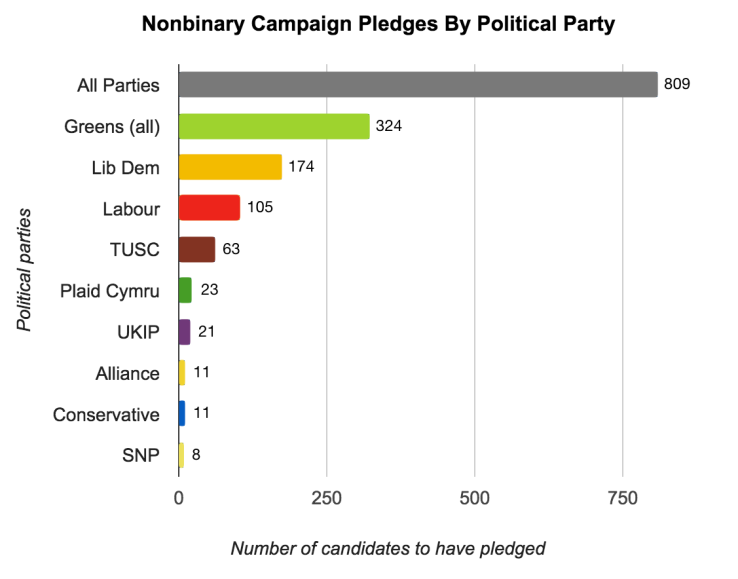 Nonbinary Campaign Pledges By Political Party - Final Numbers