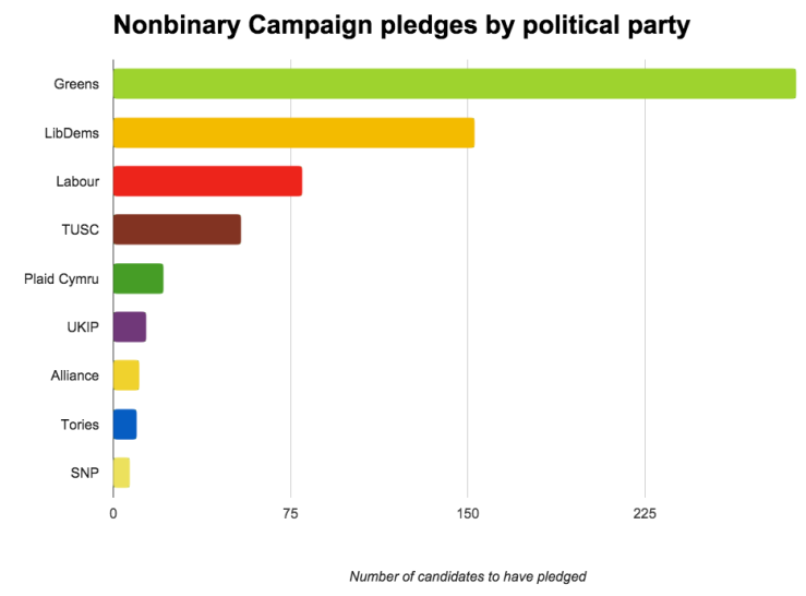 Chart of Nonbinary Campaign pledges by political party