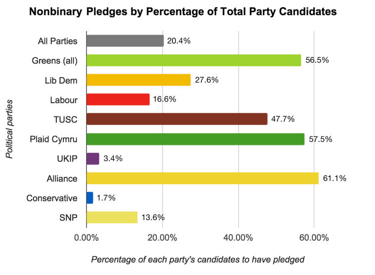 Nonbinary Pledges By Percentage Of Party Candidates - Final Numbers
