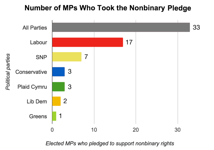 Number of MPs Who Took The Nonbinary Pledge