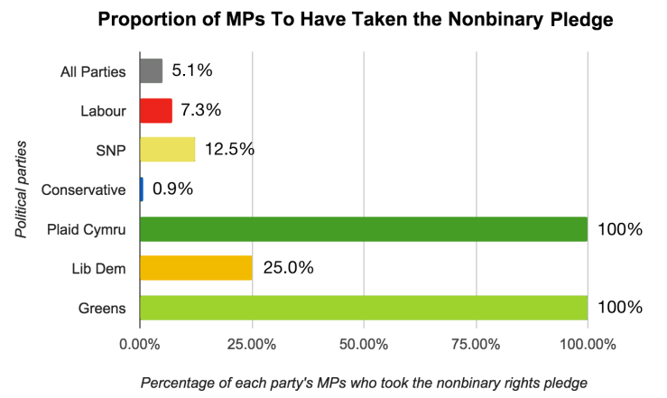 Proportion of MPs to Have Taken The Nonbinary Pledge