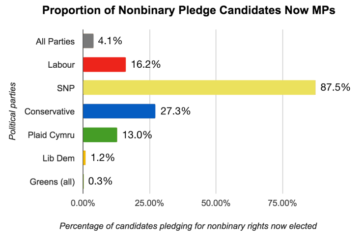 Proportion of Nonbinary Pledge Candidates Now MPs